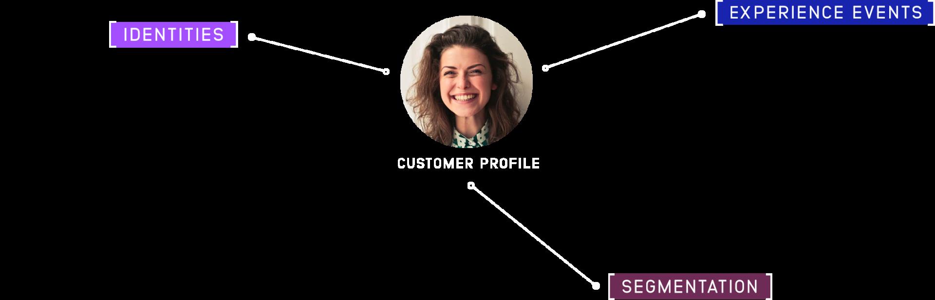customer profile graphic